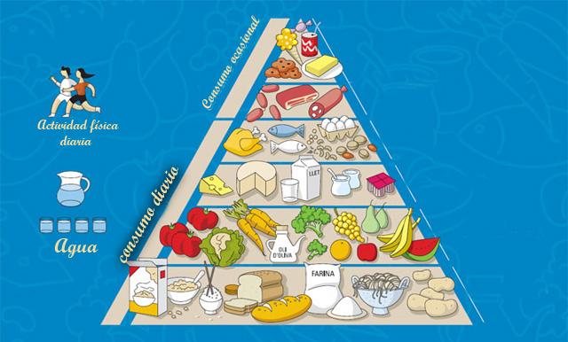 Pir mide alimentaria y su composici n - Piramides de alimentos saludables ...