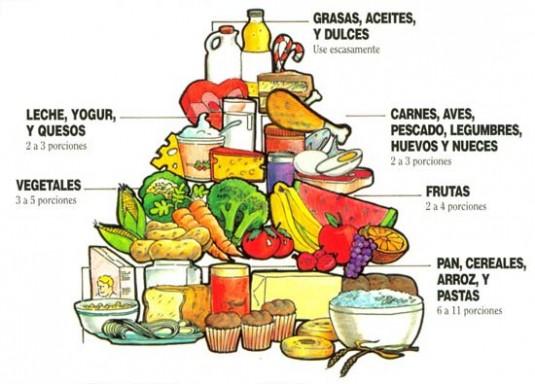 Pirámide nutricional y su composición, importante para saber qué comer y qué evitar
