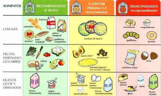 Alimentos sin colesterol