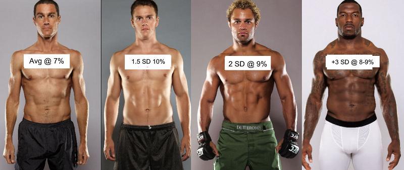 Qué es el porcentaje grasa corporal
