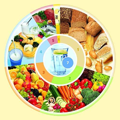 Dieta sana semanal