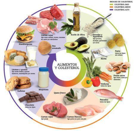 Dieta para bajar colesterol